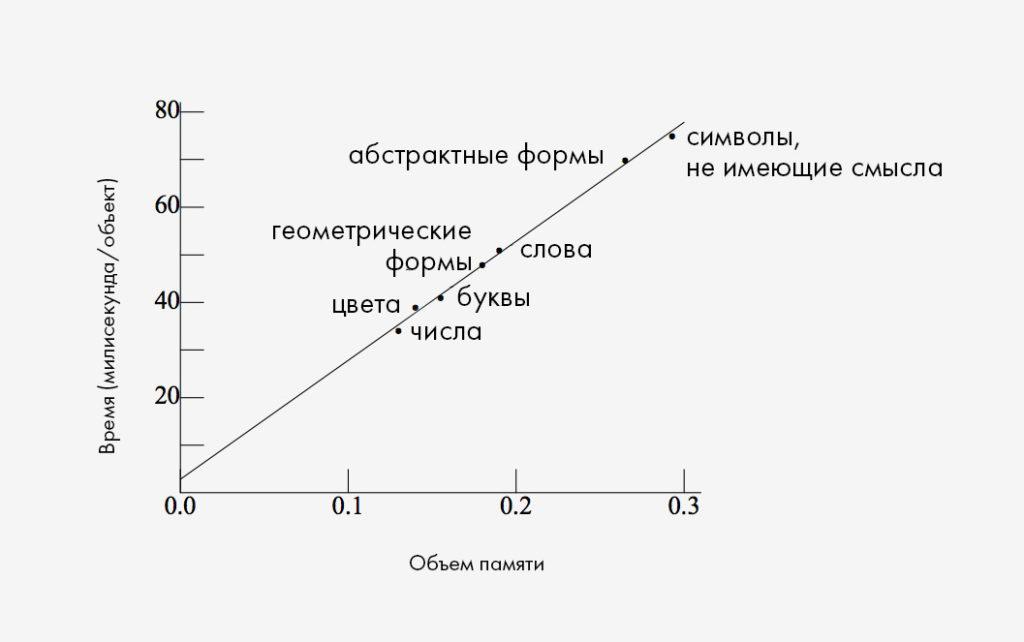 Время восприятия элемента в зависимости от типа объекта