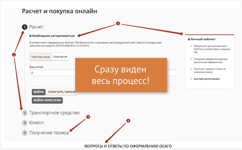 Хороший пример отображения процесса покупки электронного полиса ОСАГО на сайте Росгосстрах