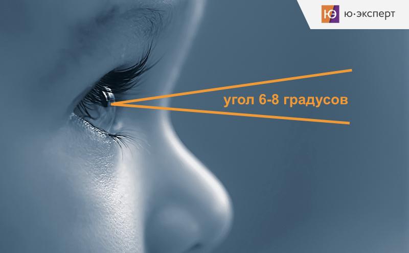 Наше периферийное зрение ограничено