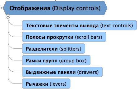Текстовые элементы вывода
