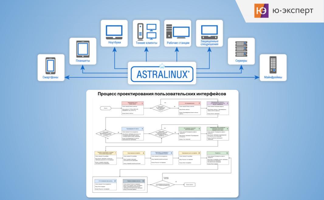 Консалтинг по оптимизации процессов проектирования пользовательских интерфейсов для компании Astra Linux